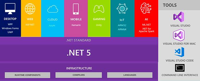 .Net5