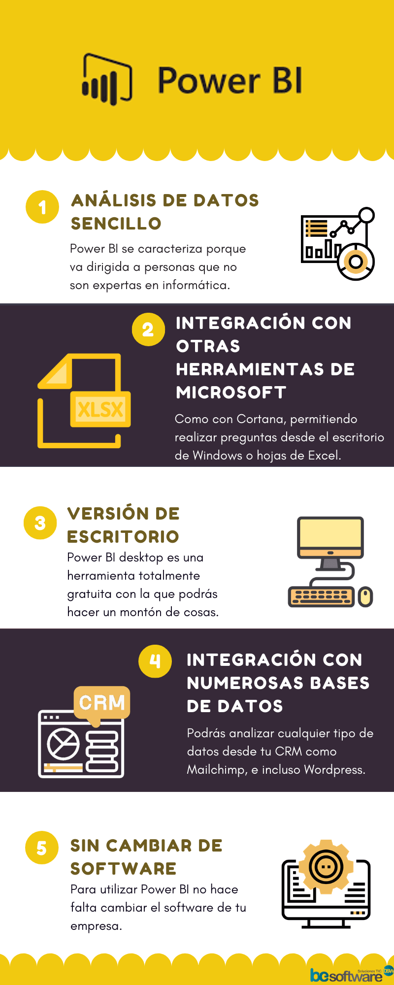 Ventajas de Power BI